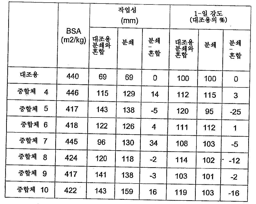 Figure 112011050499542-pct00016