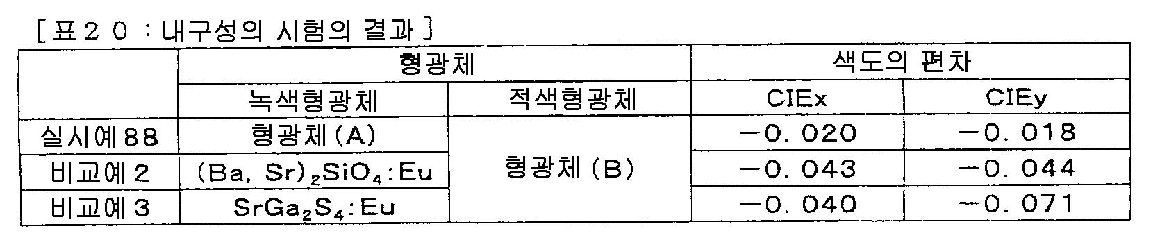 Figure 112008062059116-pct00031