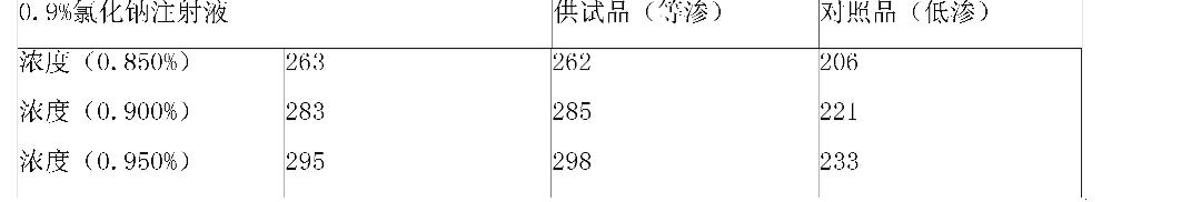 Figure CN101647776BD00062