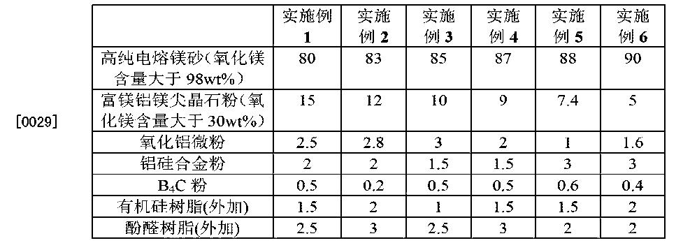 Figure CN103570364BD00051