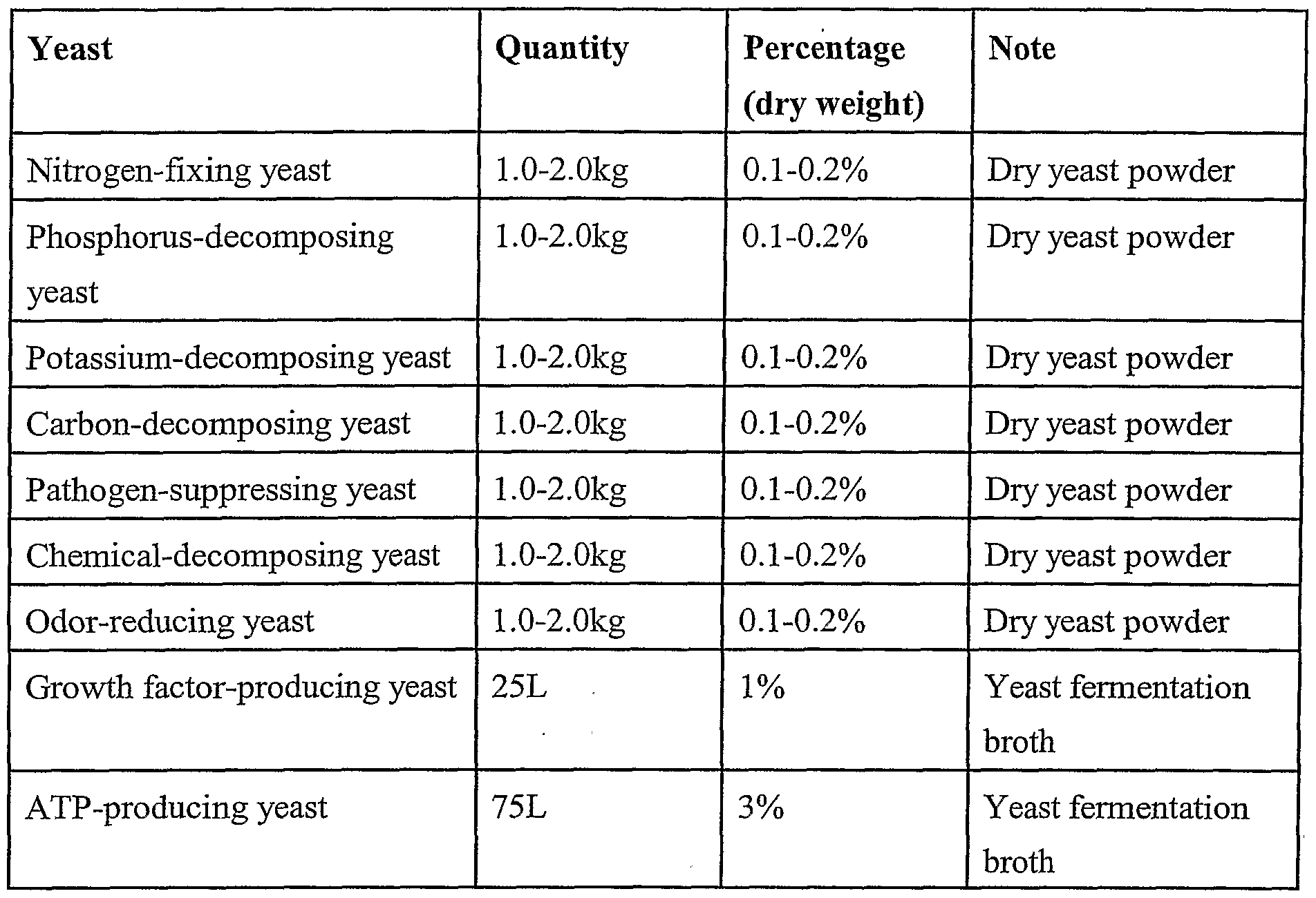 Yeast as a fertilizer activates the root growth