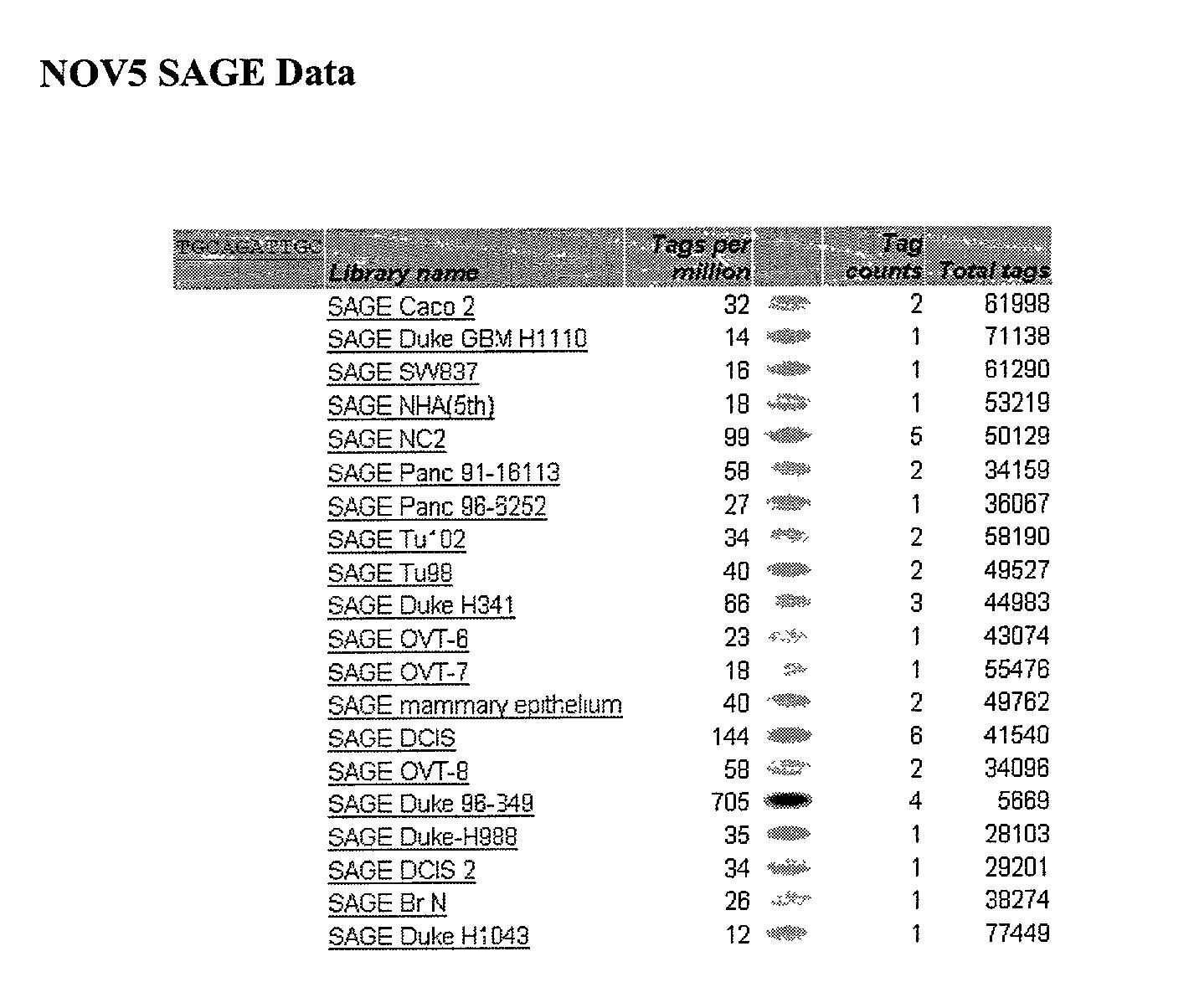 Figure US20030204052A1-20031030-P00031