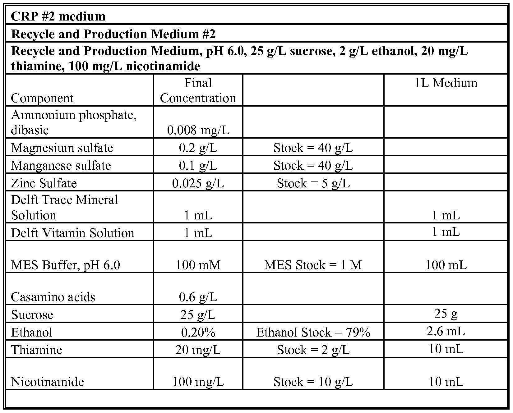 WO2013102084A2 - Fermentative production of alcohols
