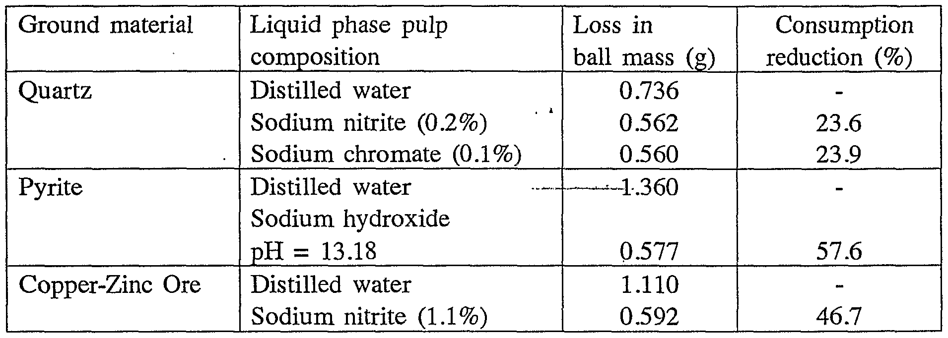 WO2003049867A1 - Selective flotation agent and flotation method