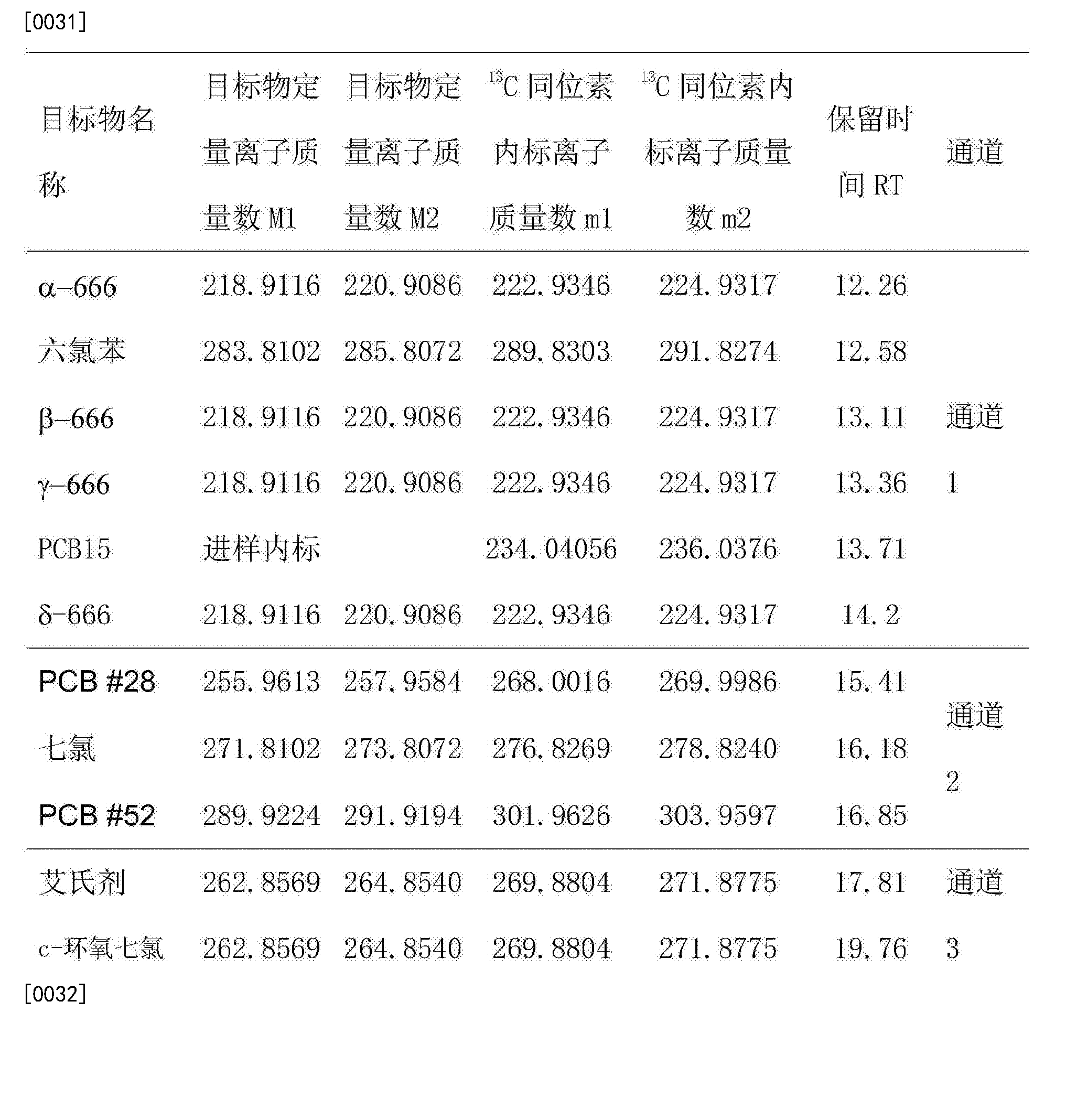 Figure CN105738494AD00081