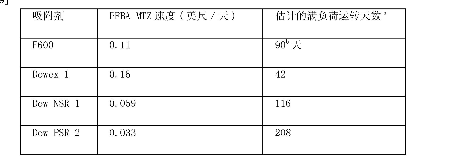 Figure CN101605728BD00131