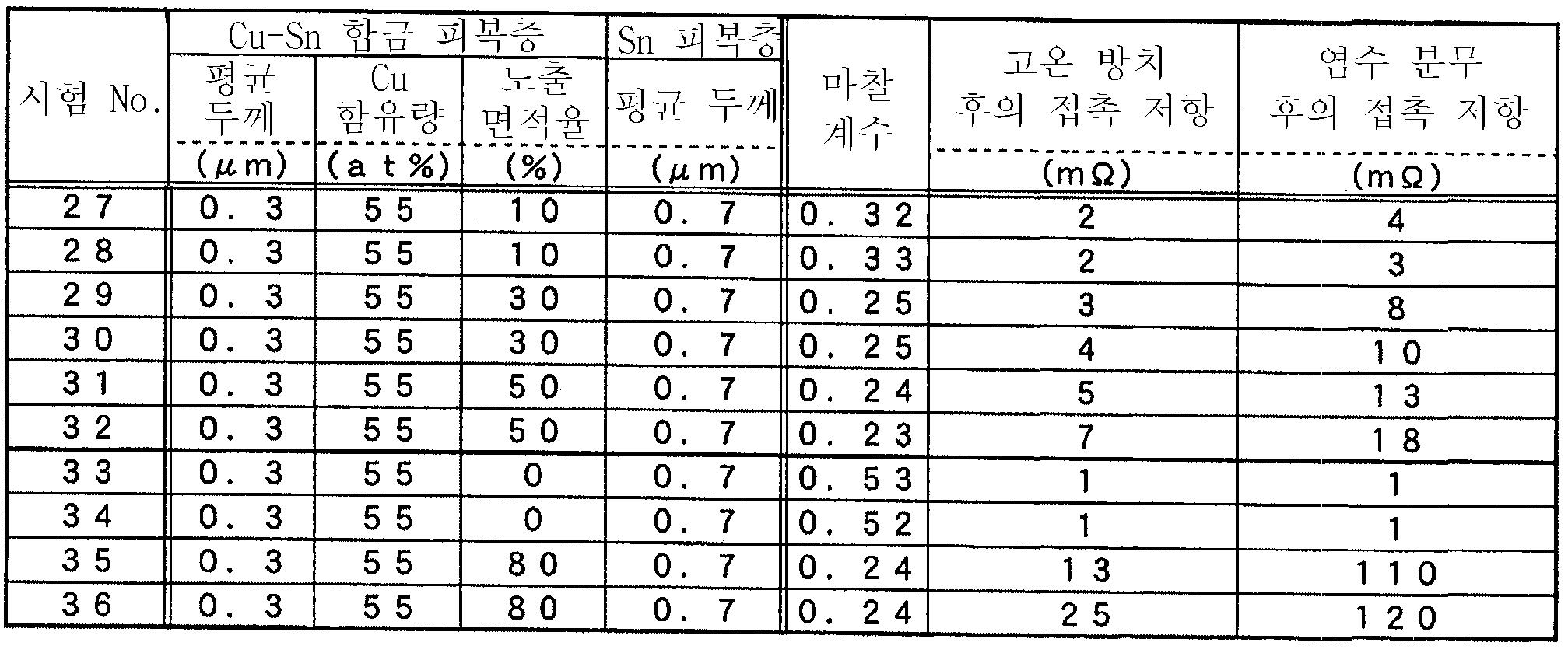 Figure 112007019148251-pct00010
