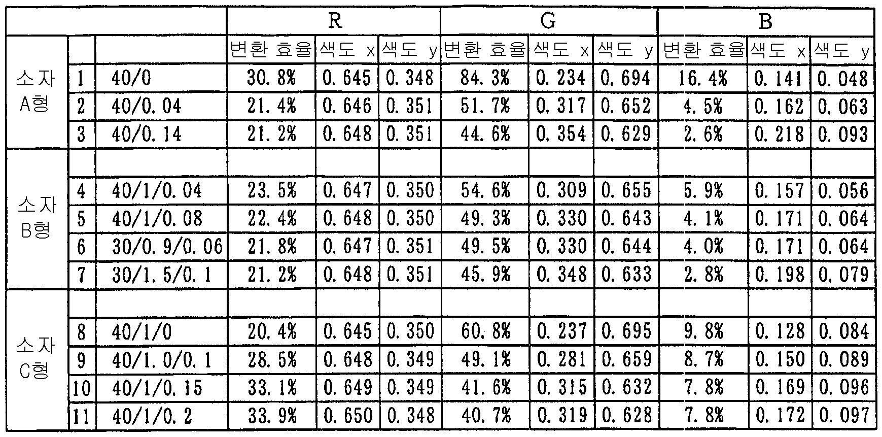 Figure 112007062901177-pct00042