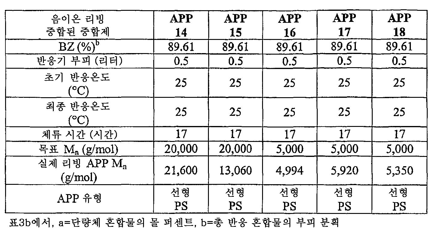 Figure 112006003349010-PCT00005