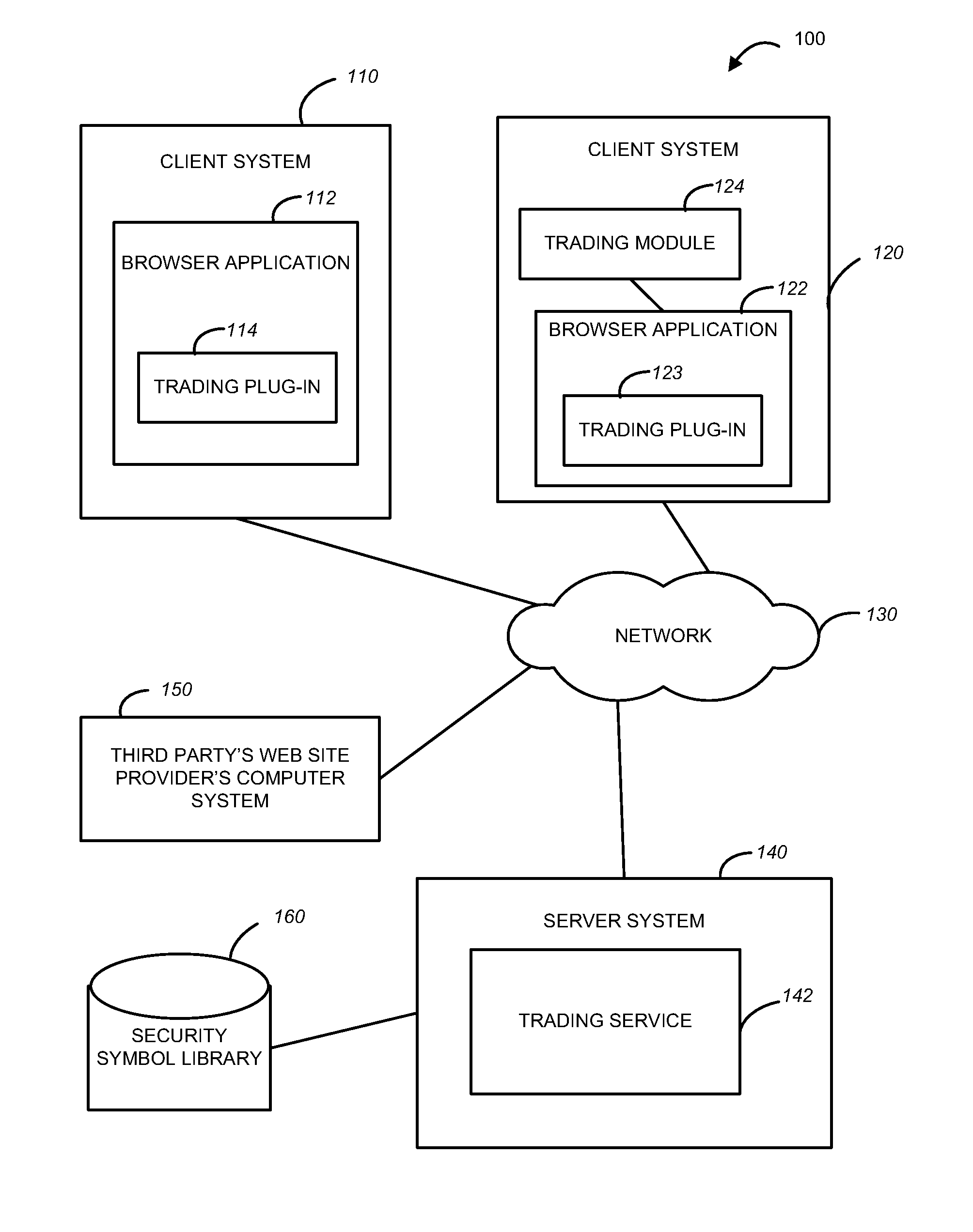 US8463692B2 - Method and system to facilitate on-line