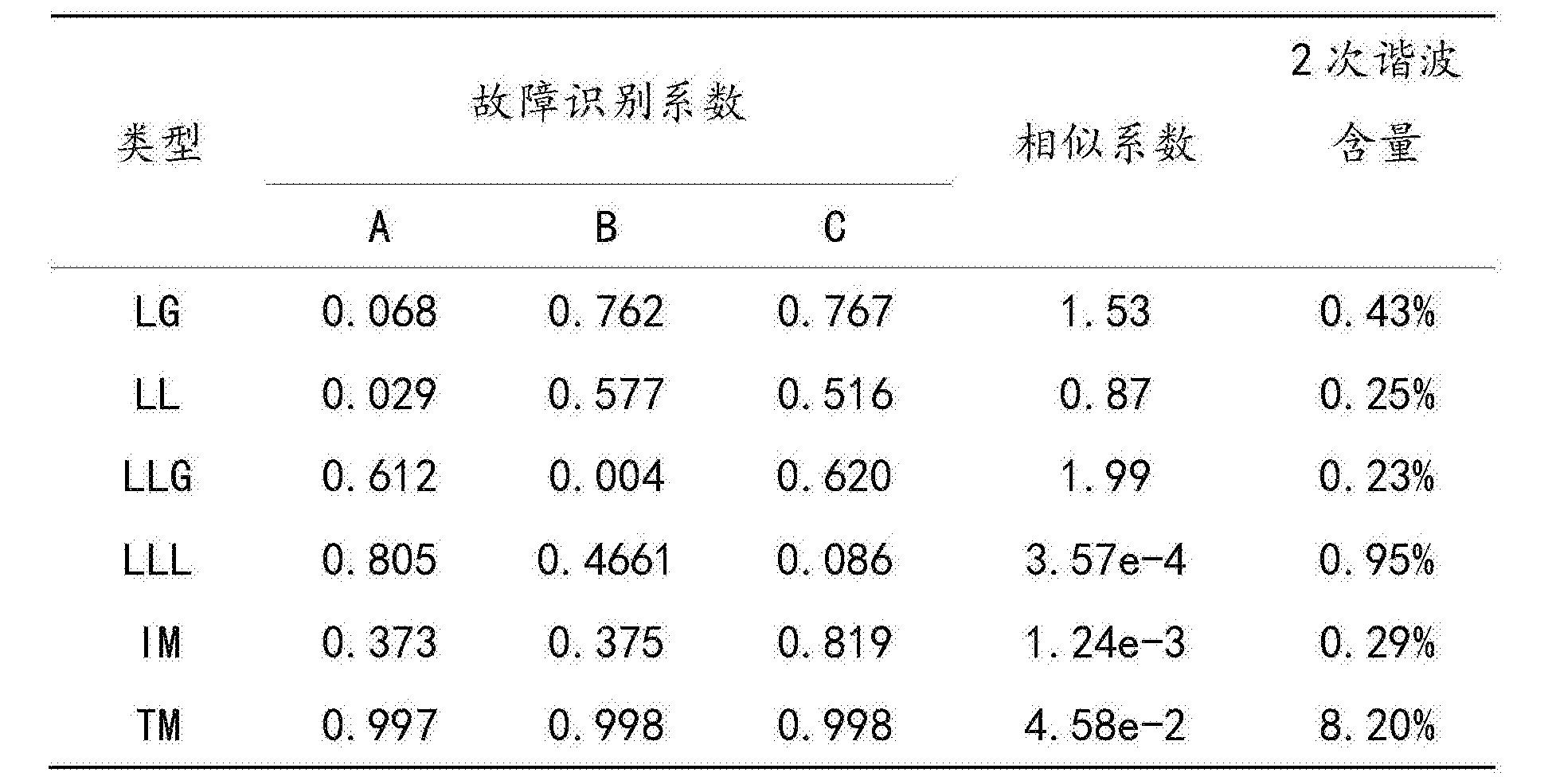 Figure CN107677904AD00112