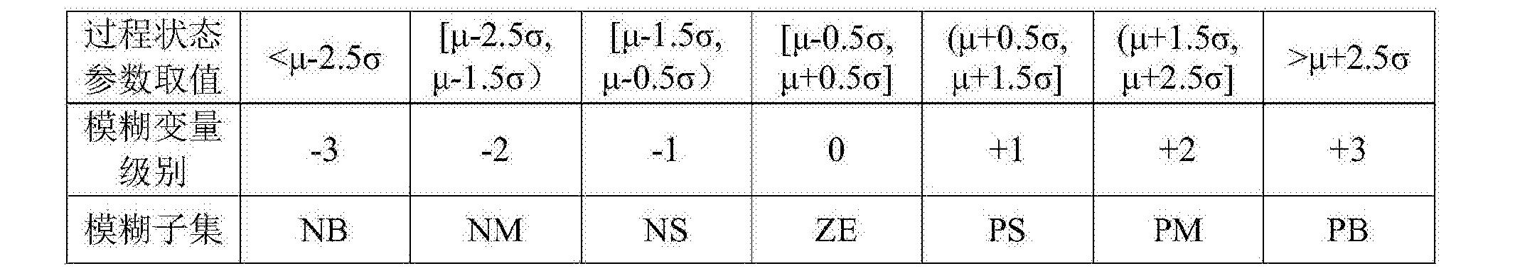 Figure CN105093928BC00021