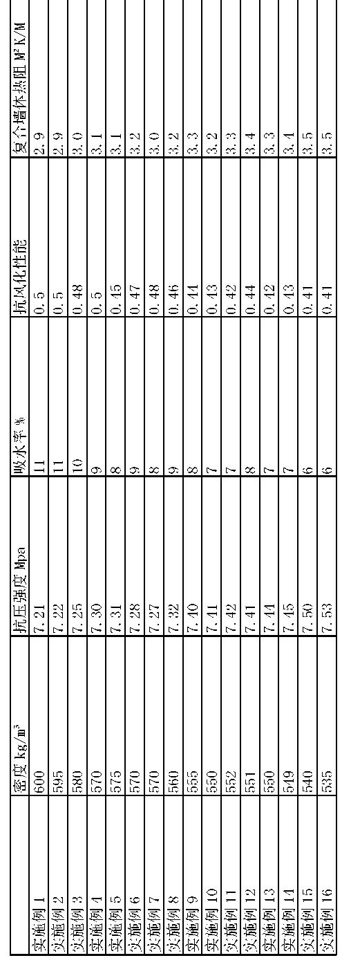 Figure CN105220817AD00131