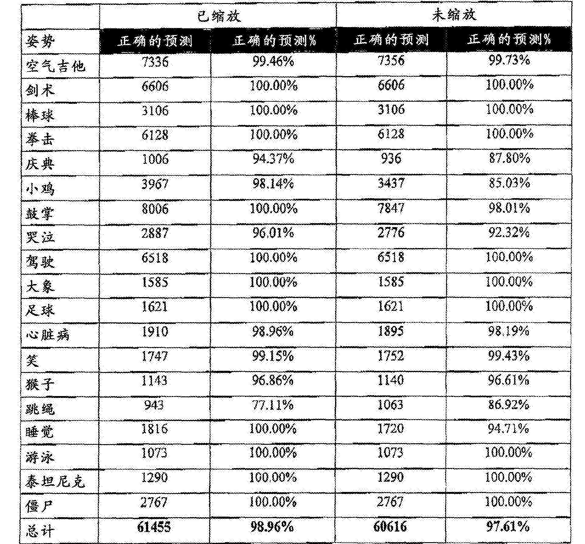 Figure CN106462725AD00271
