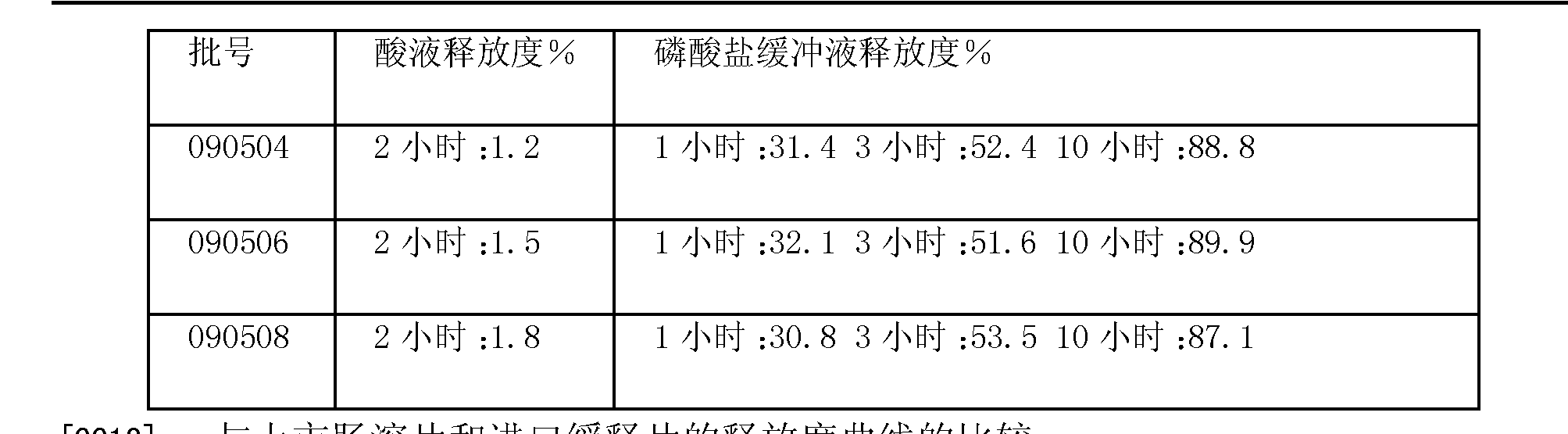Figure CN101785763BD00051