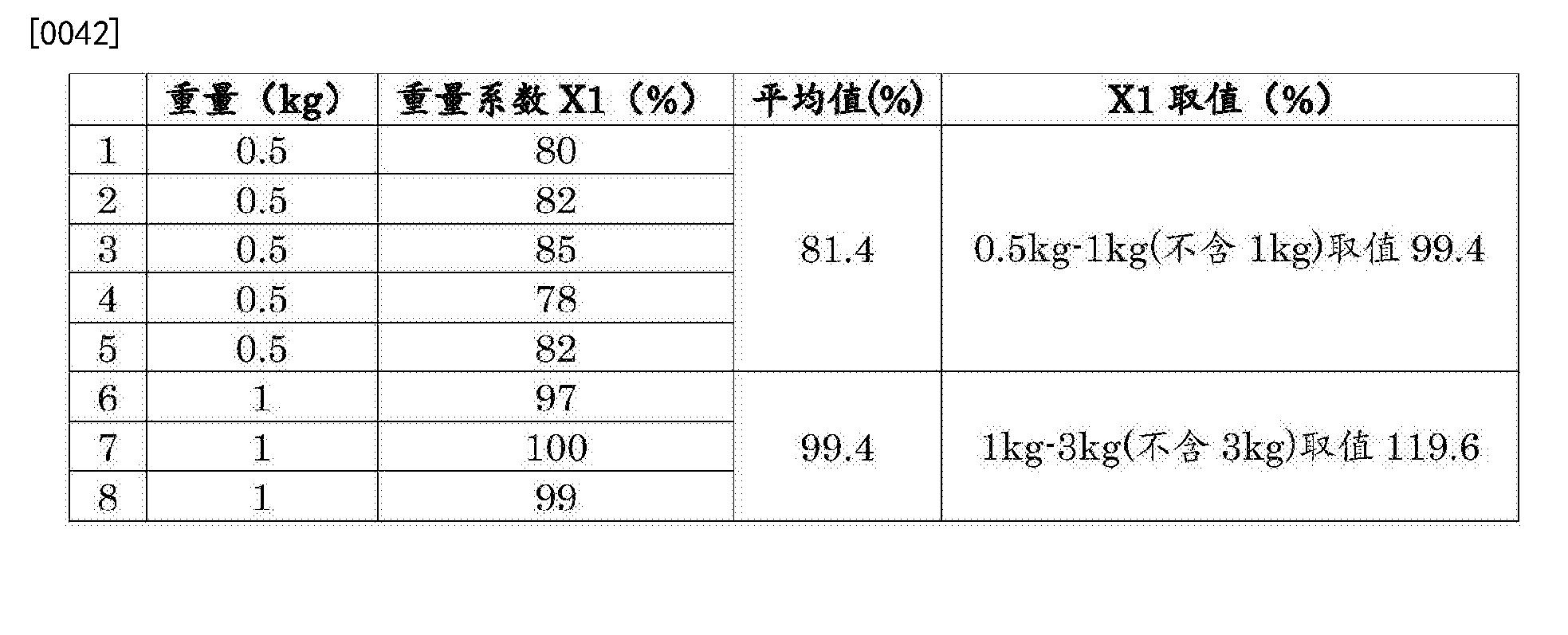 Figure CN108262860AD00061