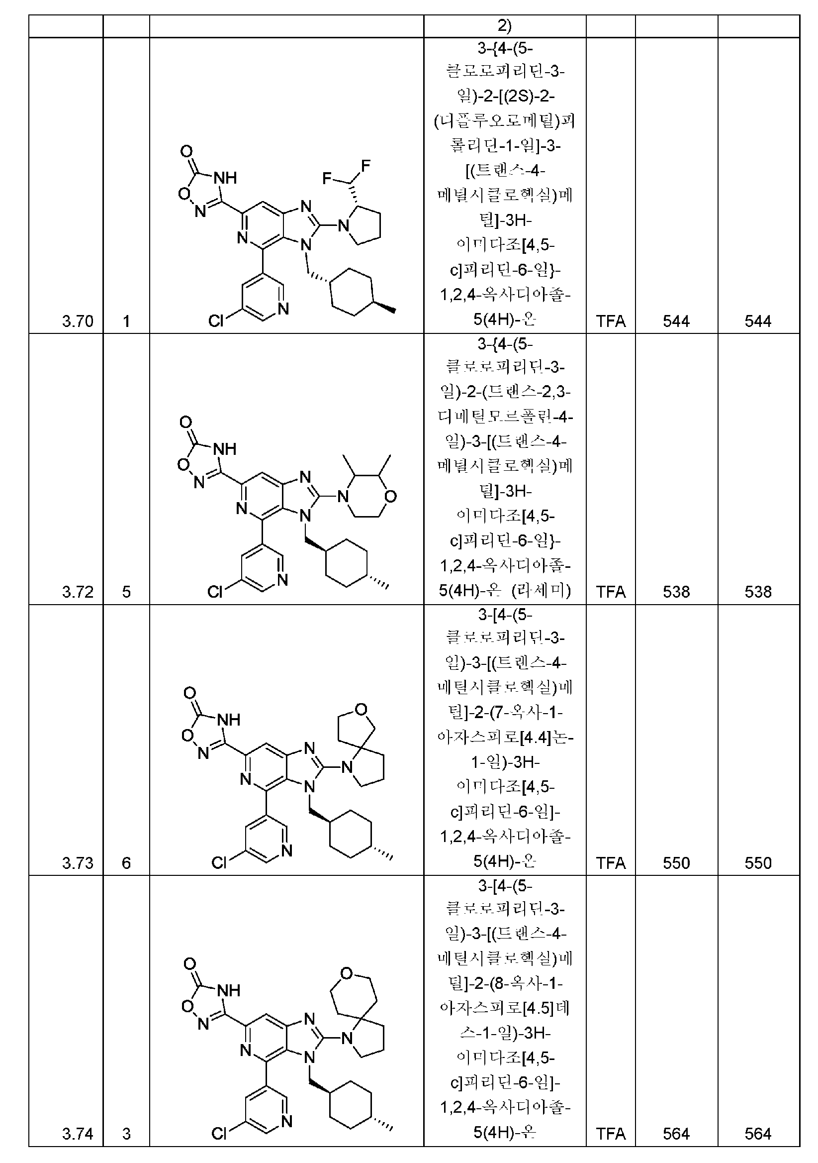 Figure pct00248