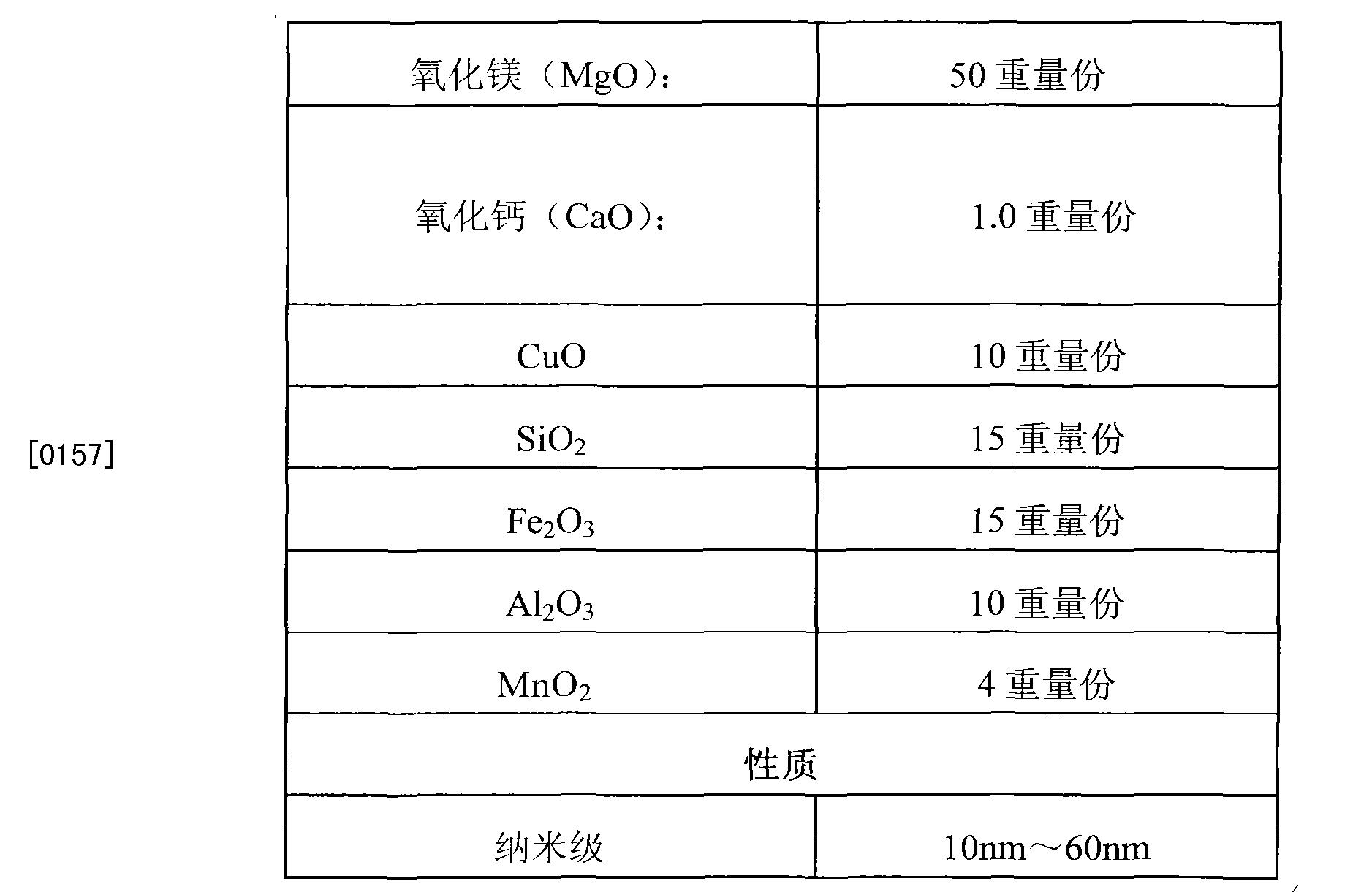Figure CN102824844BD00104