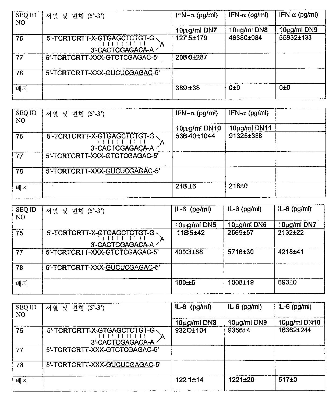 Figure 112005072530017-PCT00019
