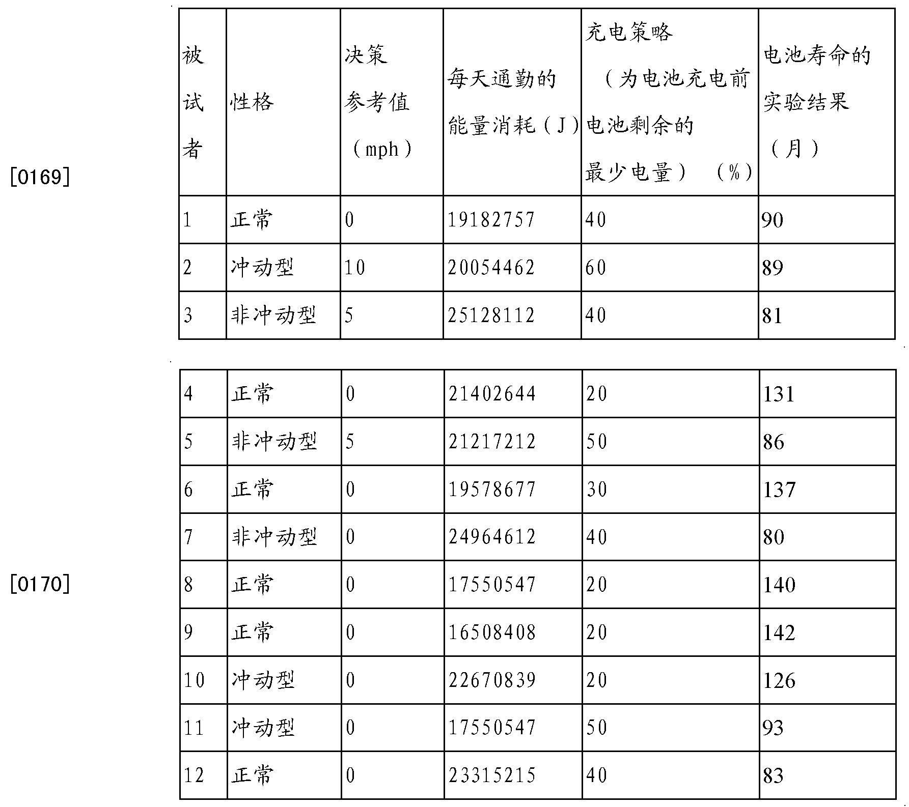 Figure CN103033752BD00161