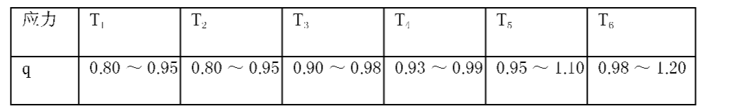 Figure CN102023636AD00062