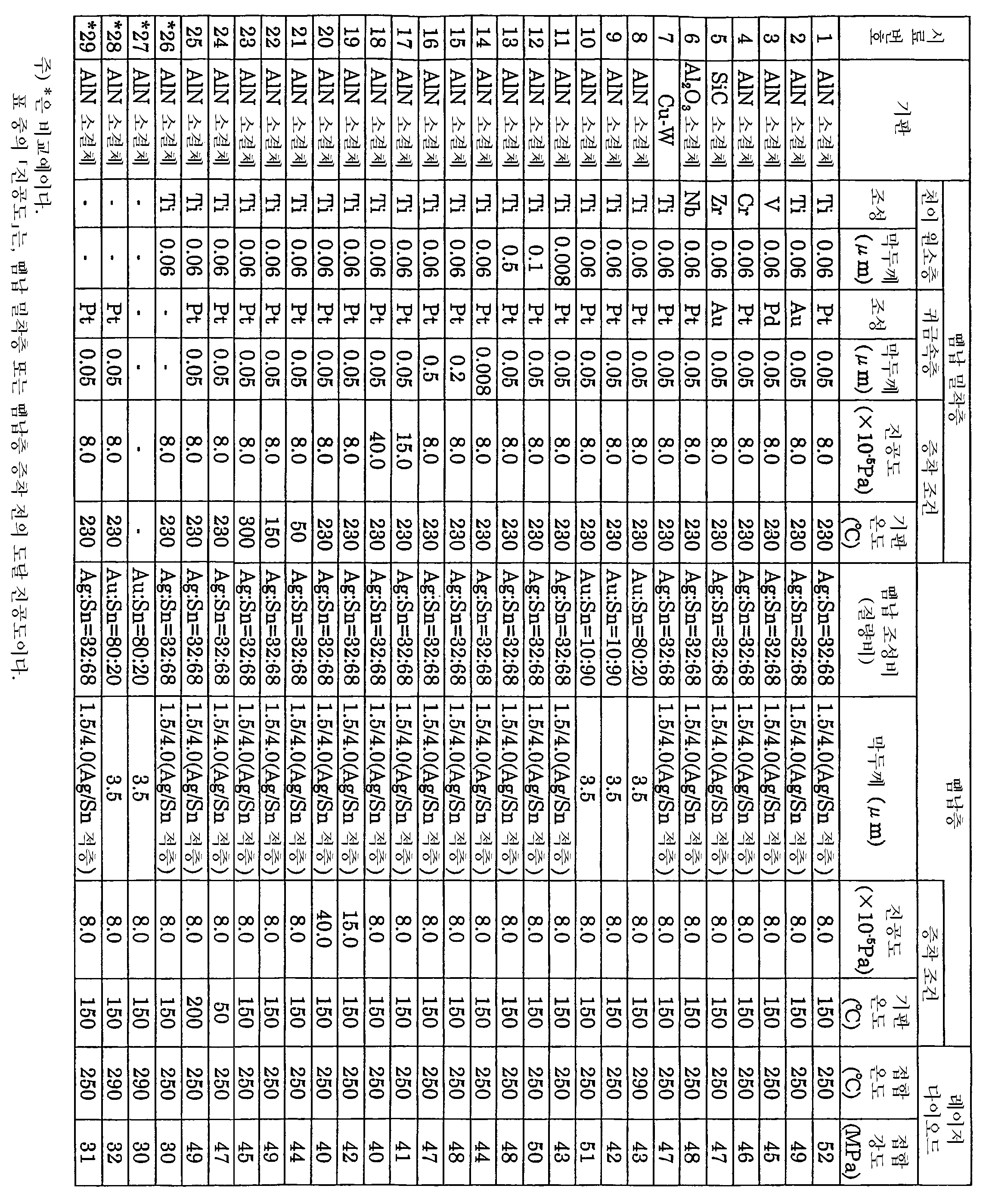 Figure 112004050059186-pct00001