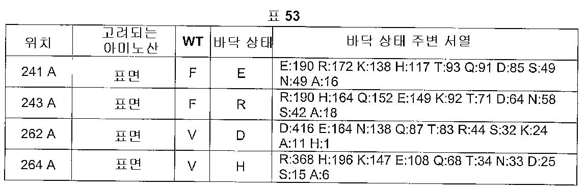 Figure 112005016313609-pct00057