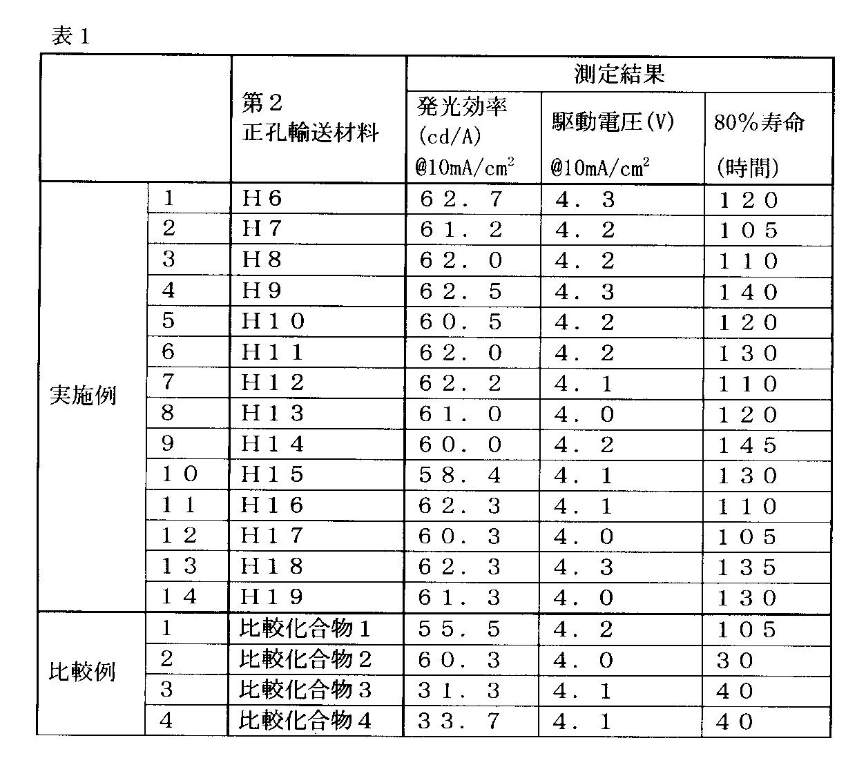 Figure JPOXMLDOC01-appb-T000094