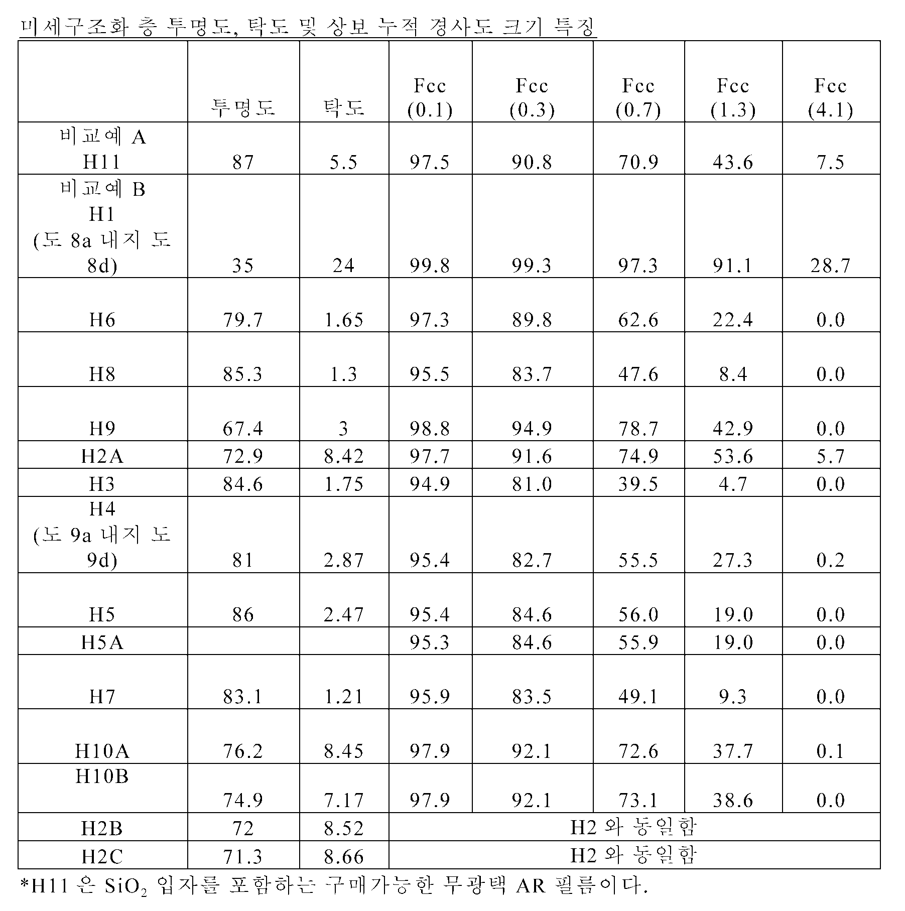 Figure 112011104921632-pct00002