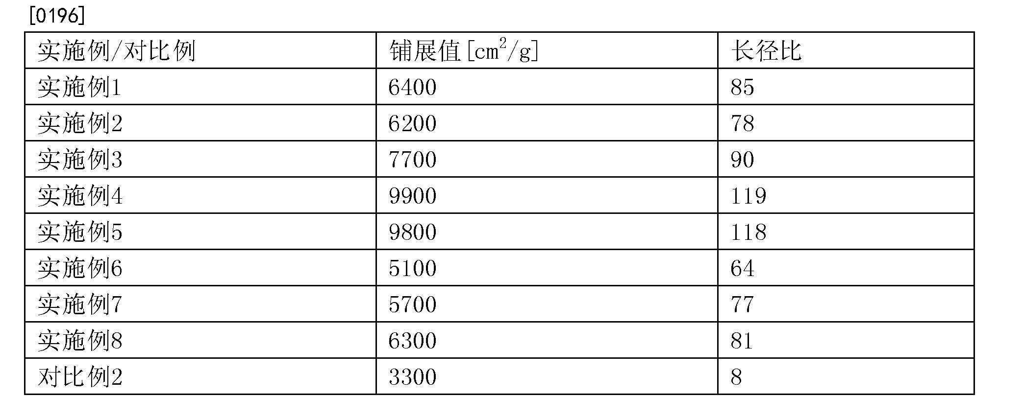 Figure CN104271676BD00201