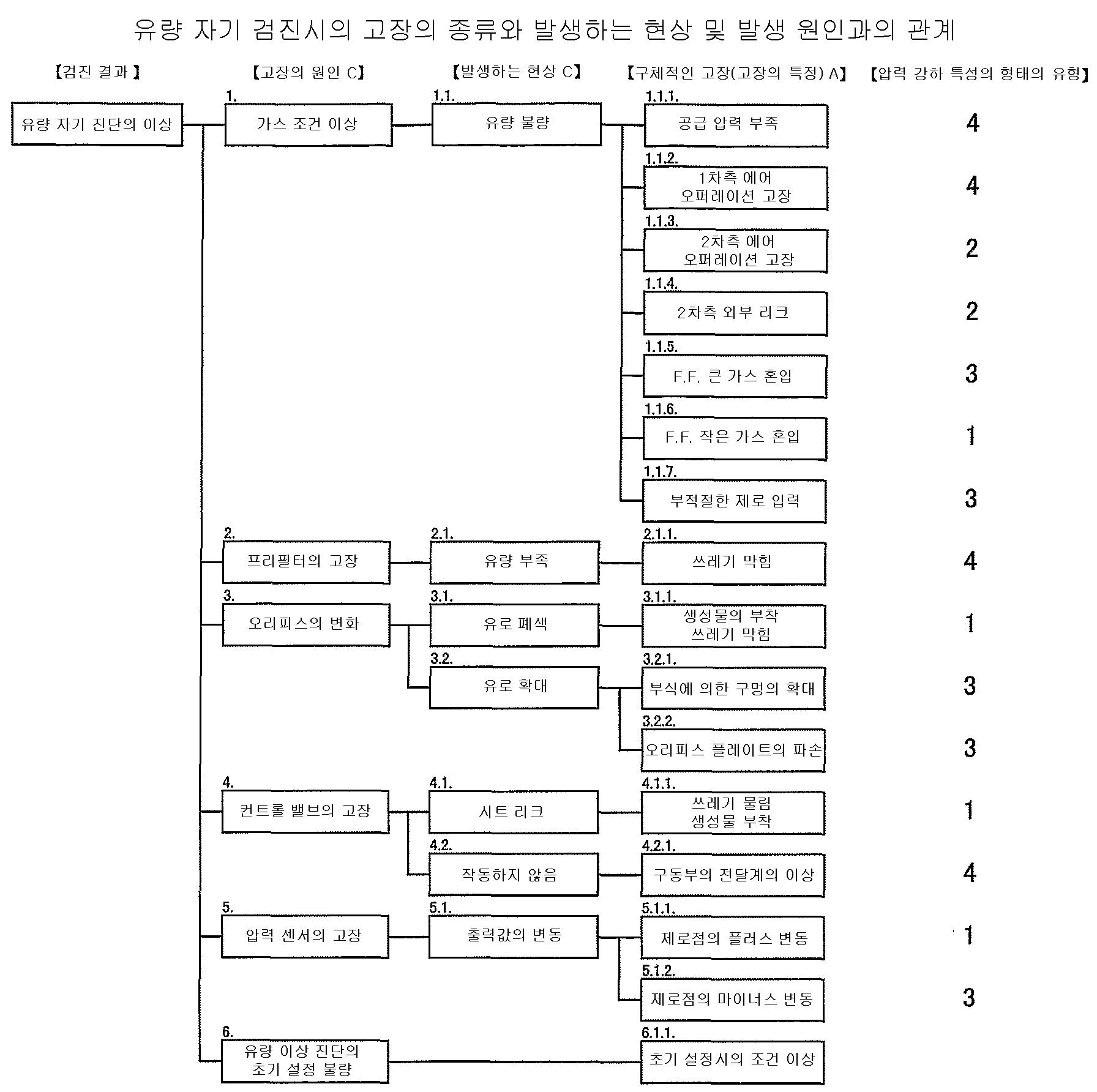 Figure 112008008934006-pct00001