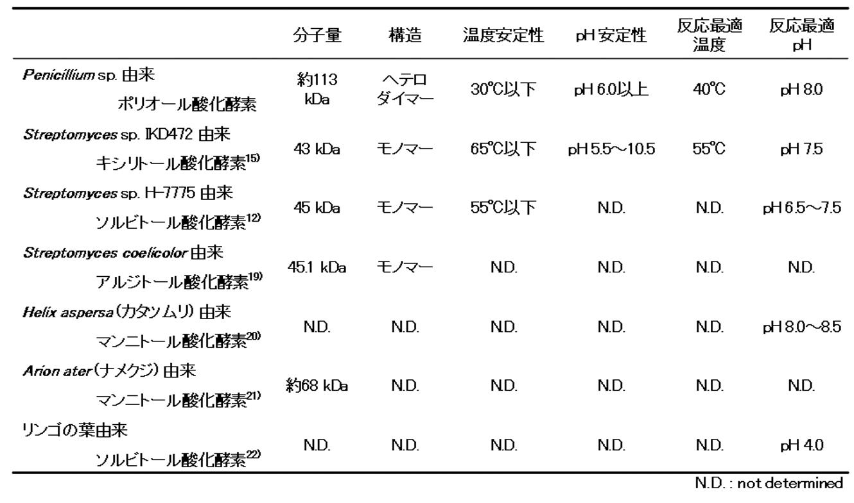 アルジトール - JapaneseClass.j...