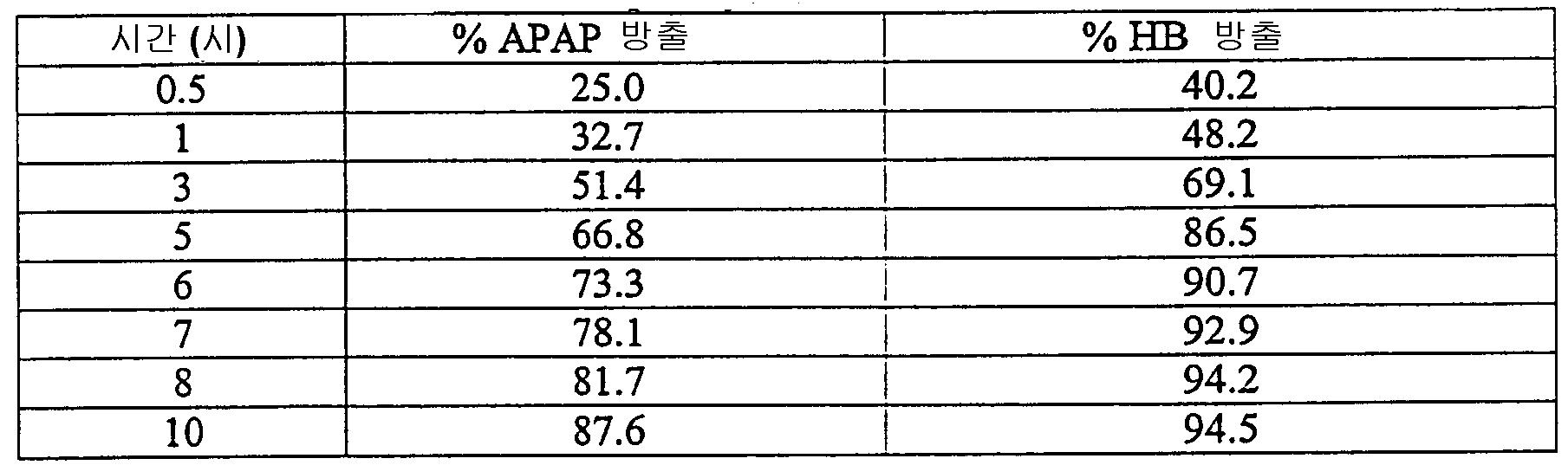Figure 112006029415911-PCT00034