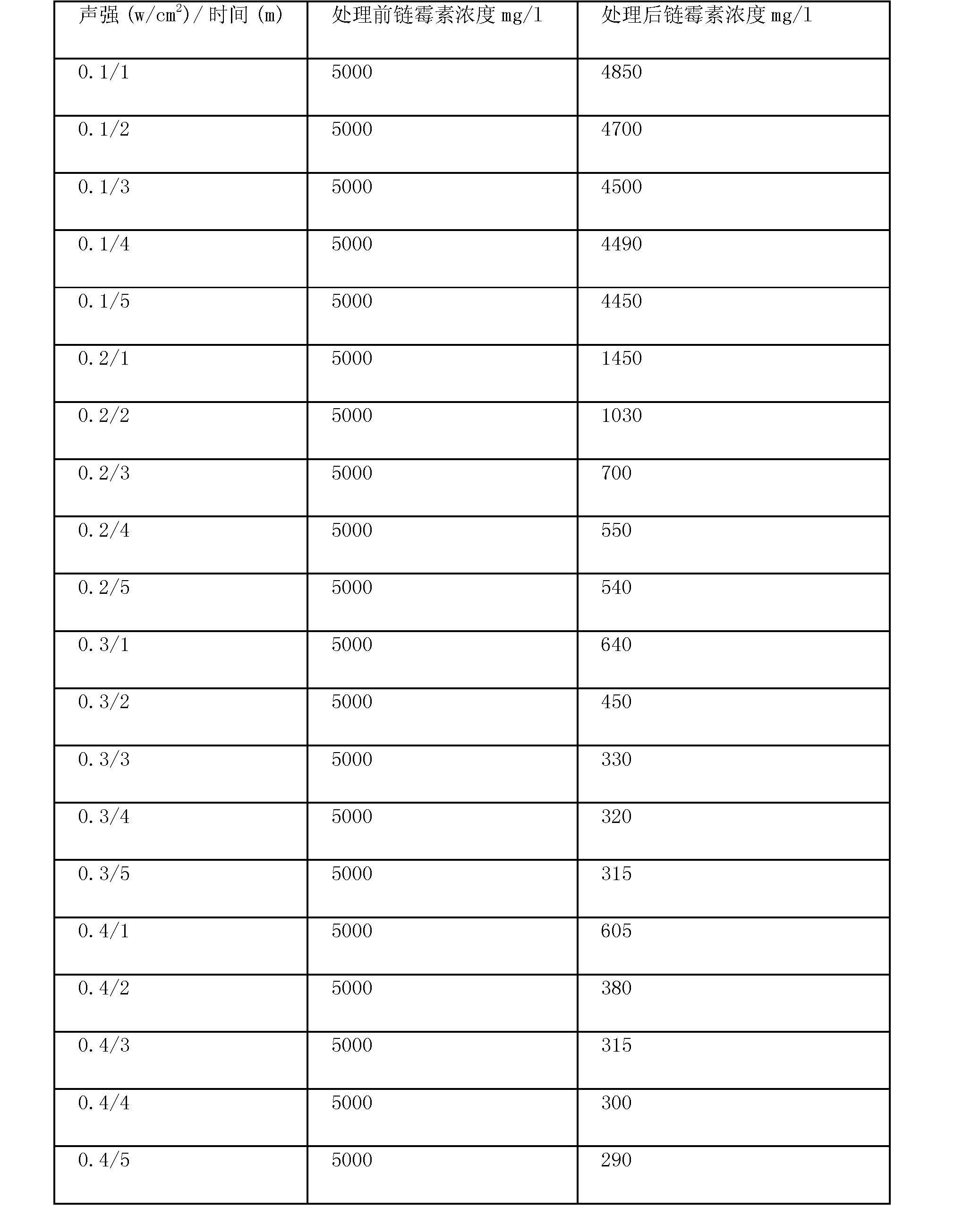 Figure CN102826716AD00071