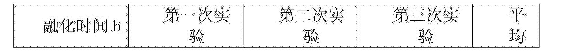 Figure CN107556043AD00071