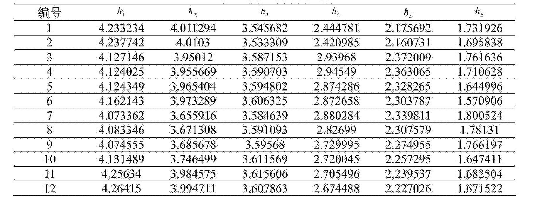 Figure CN104865499BD00103