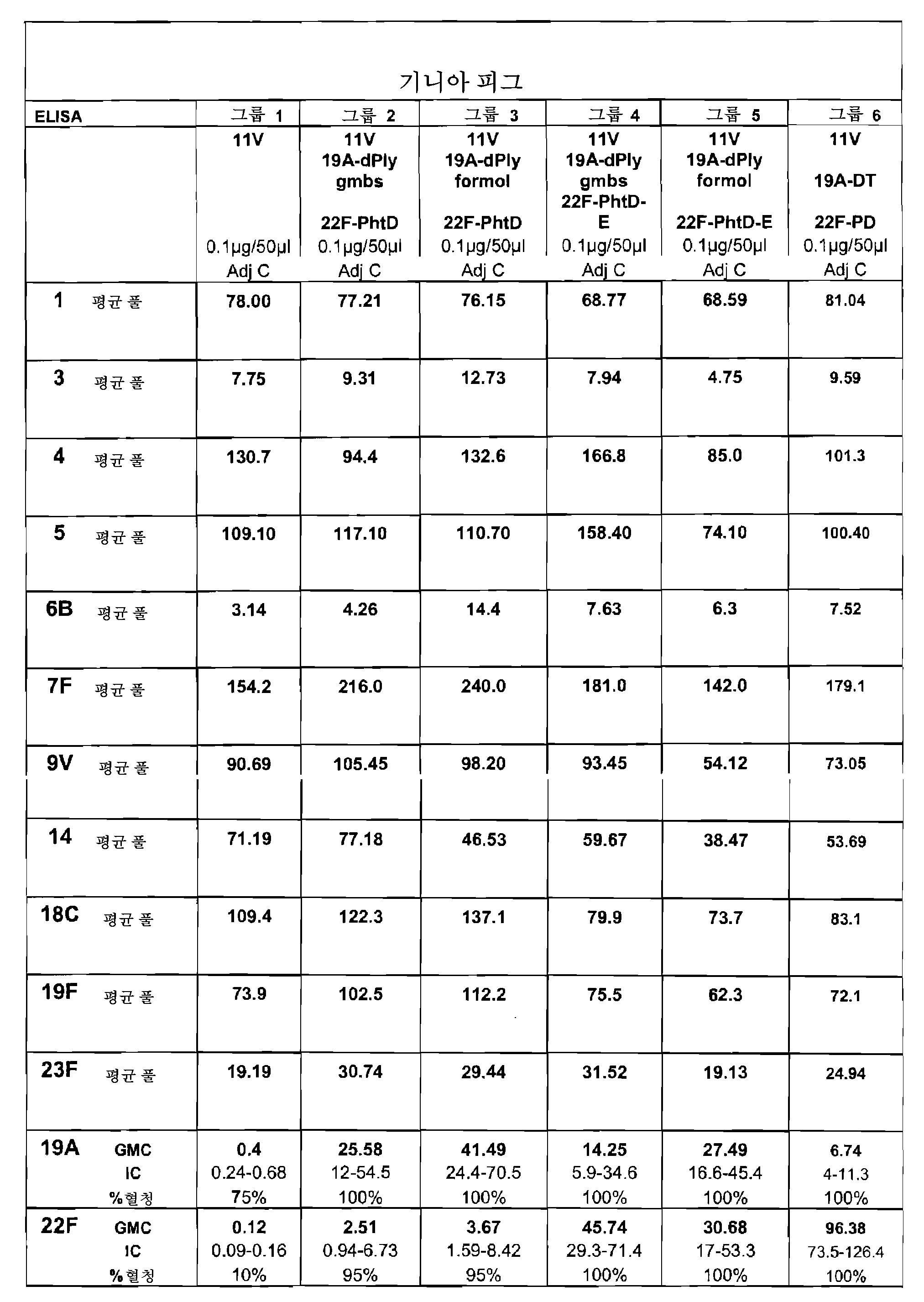Figure 112010005357443-pct00023