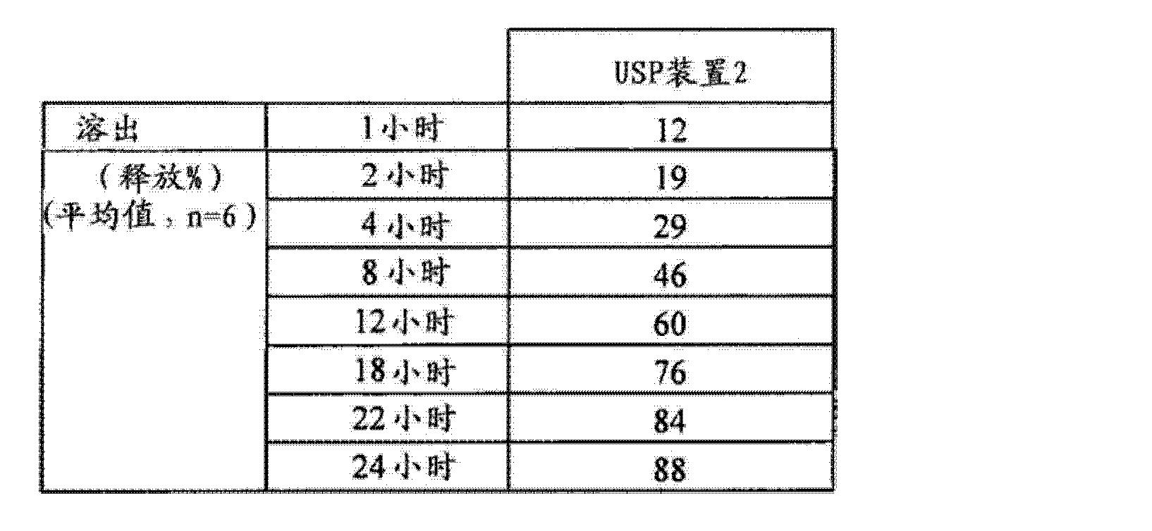 Figure CN102688241AD00781