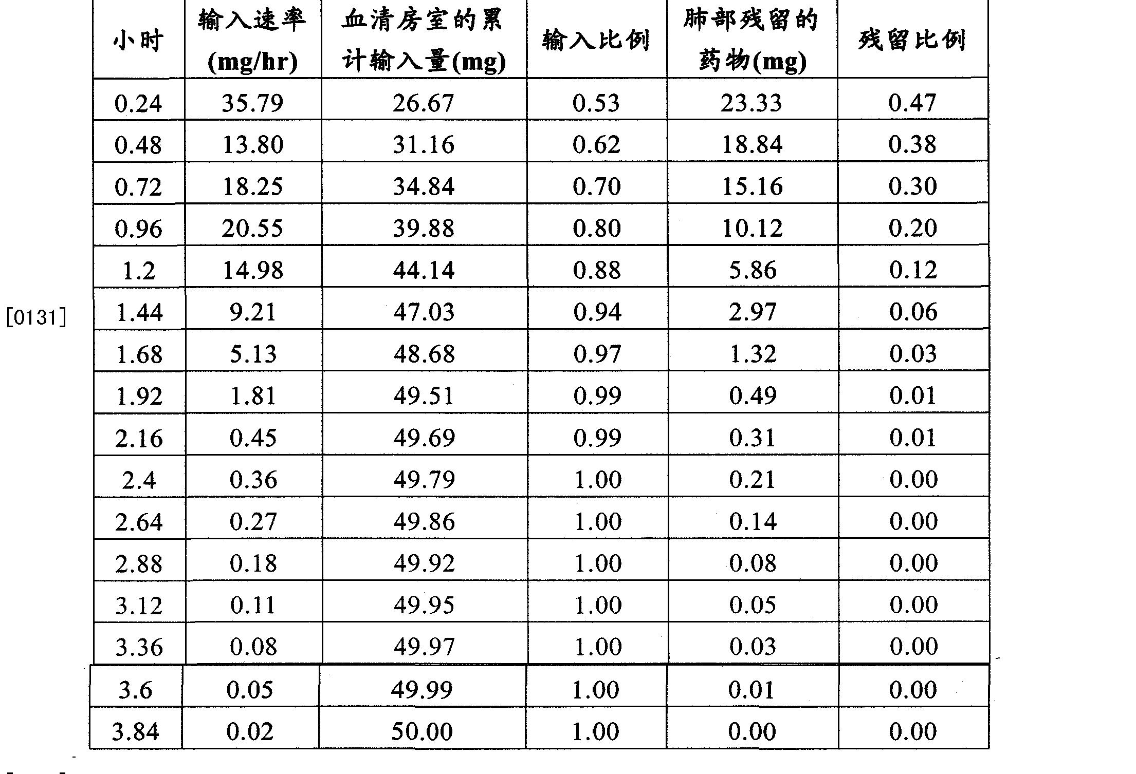 Figure CN102202649AD00262