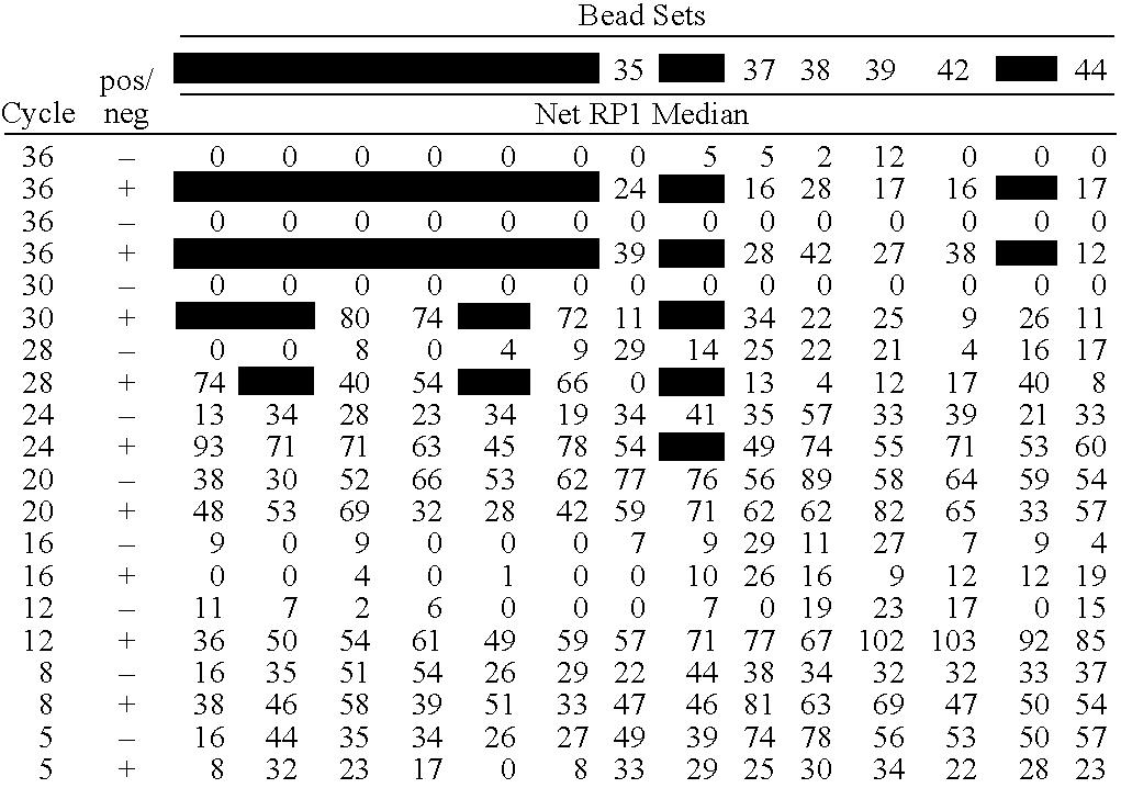 Figure US20080305481A1-20081211-C00003