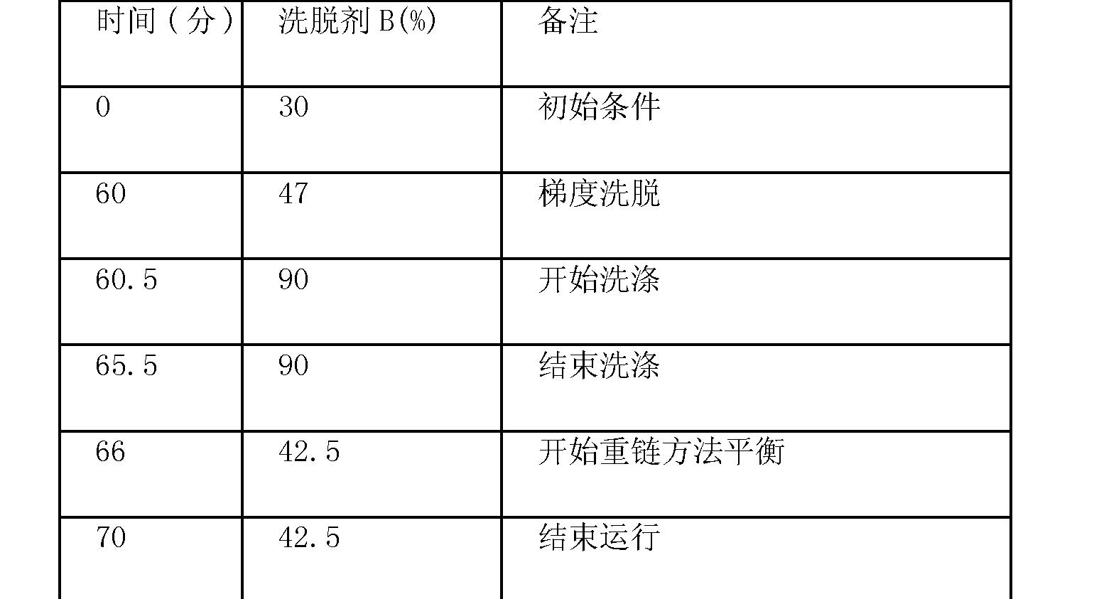 Figure CN102719508AD01321