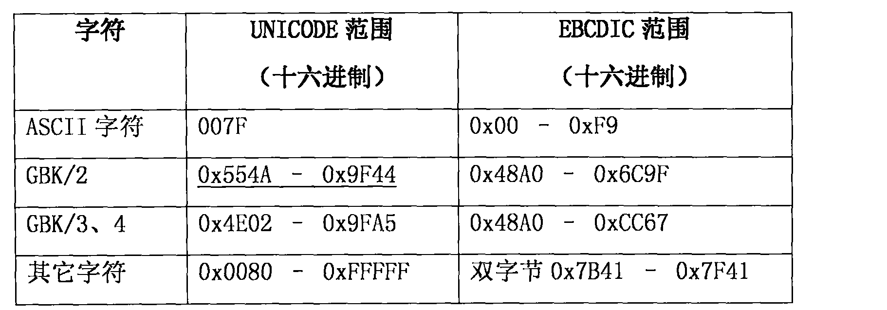 CN106484661A - EBCDIC (Extended Binary Coded Decimal