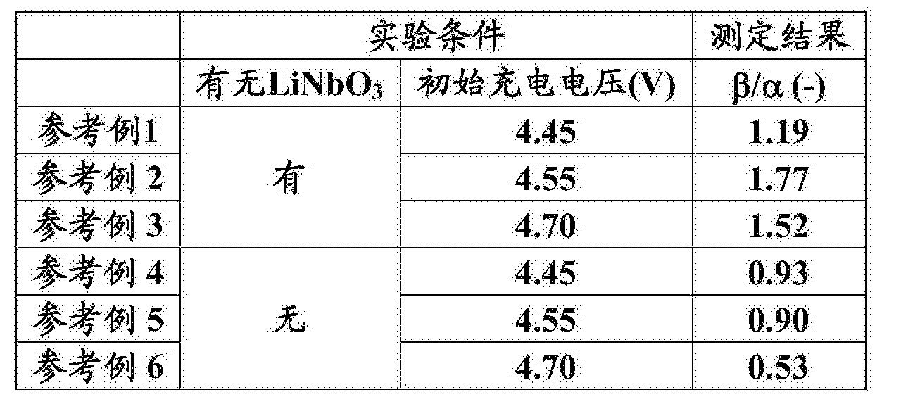 Figure CN106532158AD00151