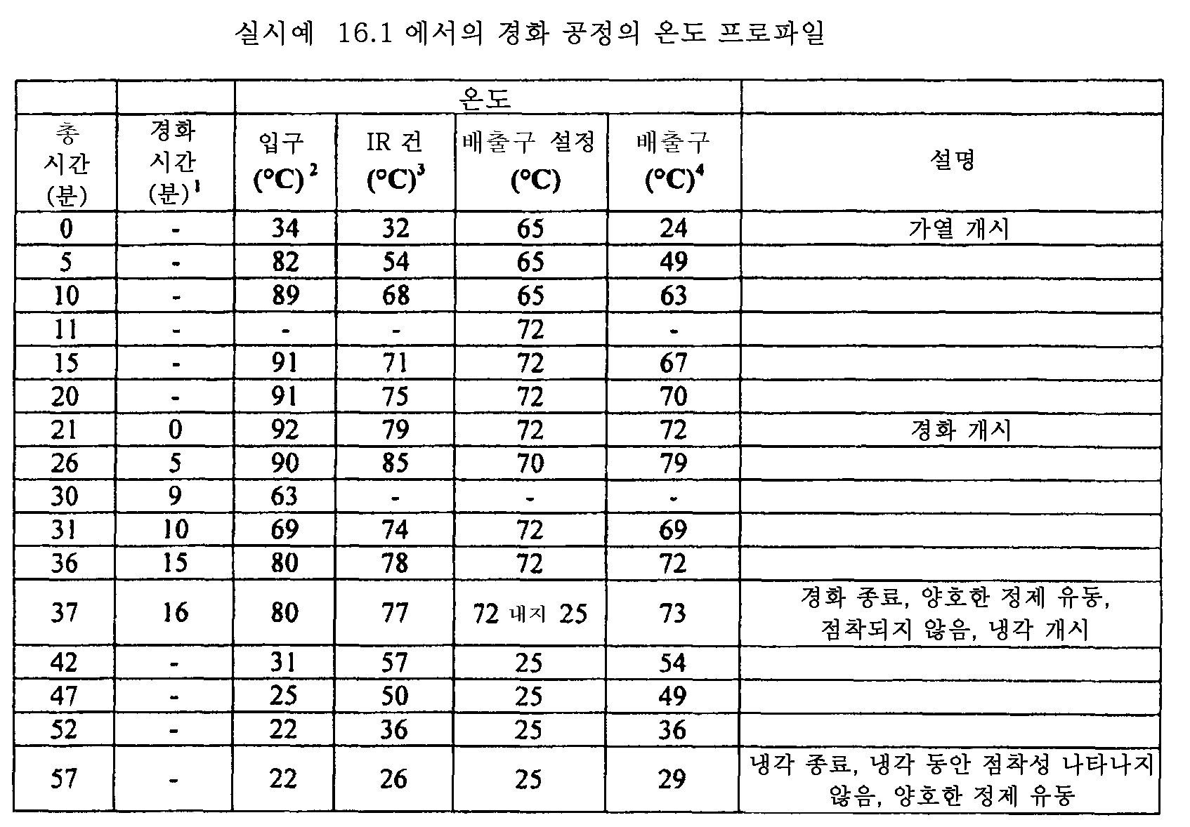 Figure 112011082183604-pat00080