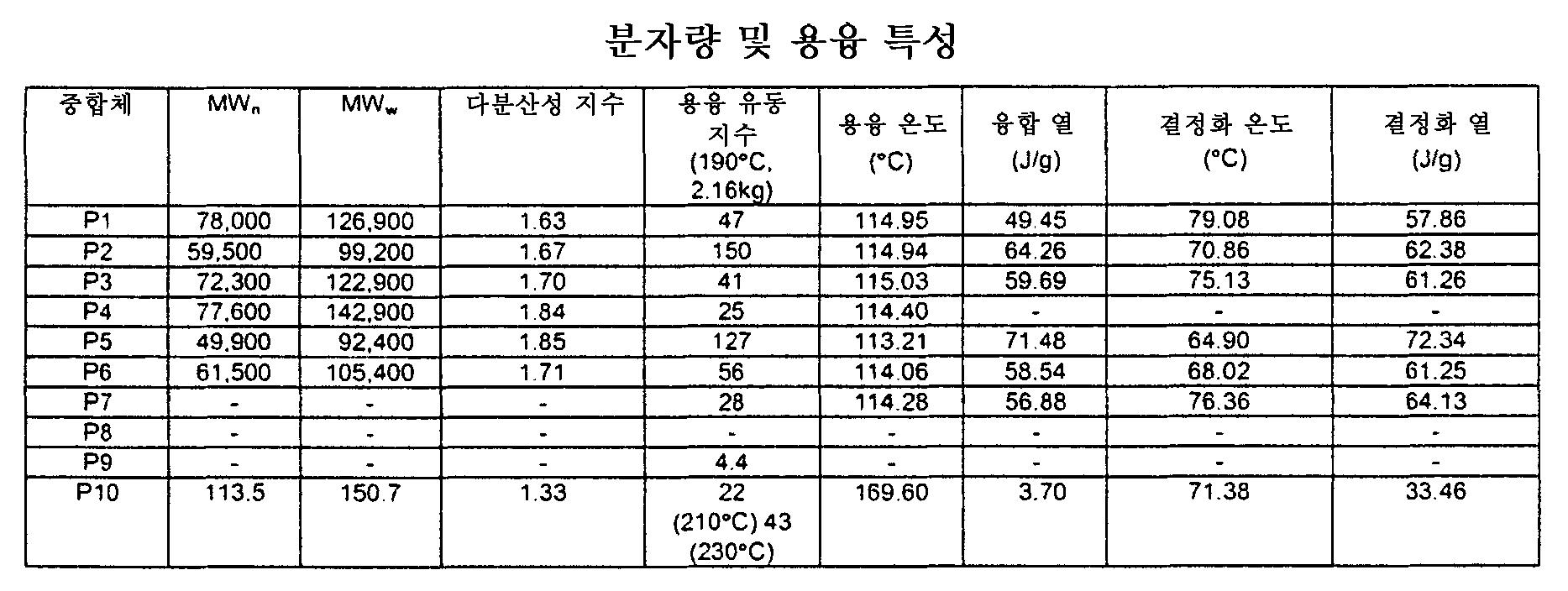 Figure 112006055439703-pct00001