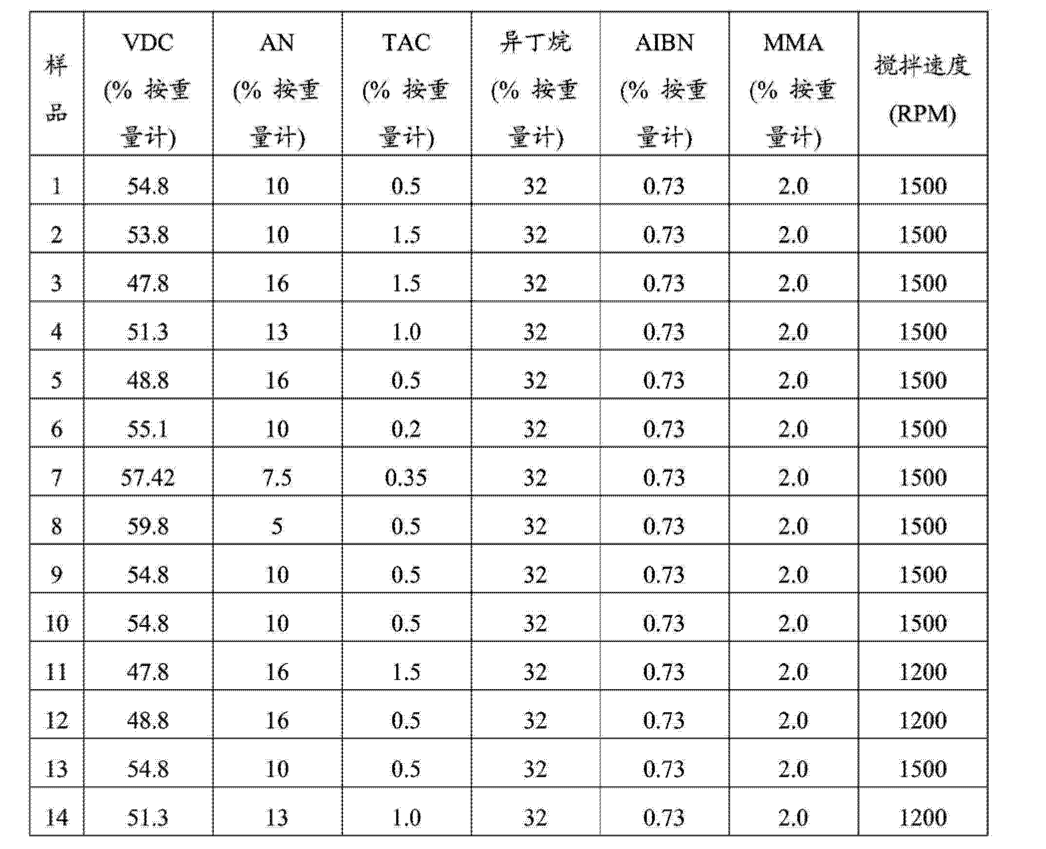 Figure CN104032622AD00211