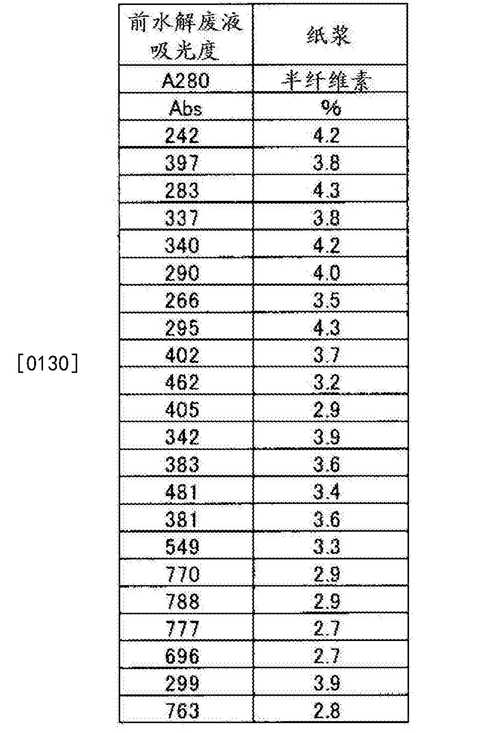 Figure CN105518212AD00141