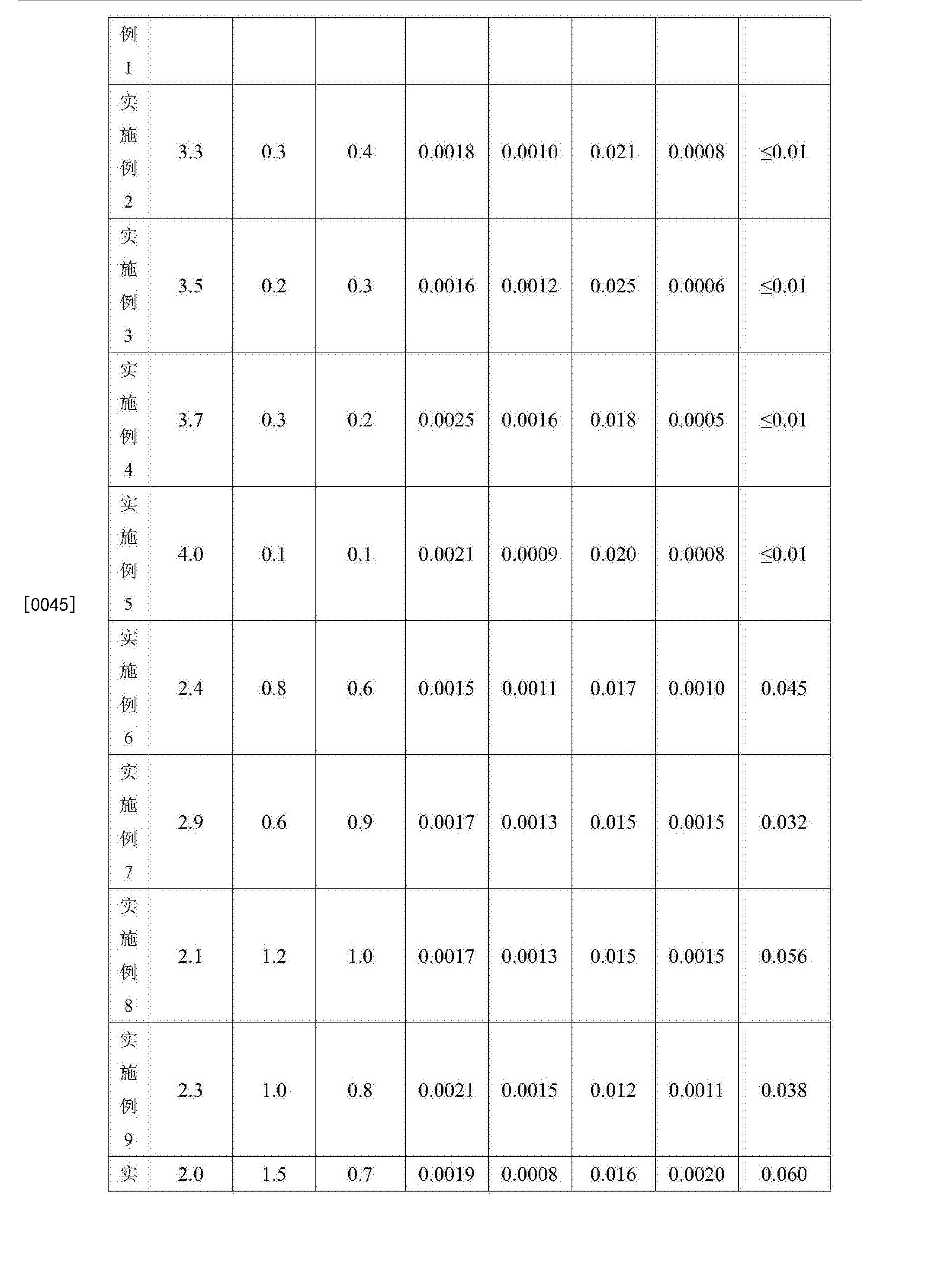 Figure CN105950960BD00091