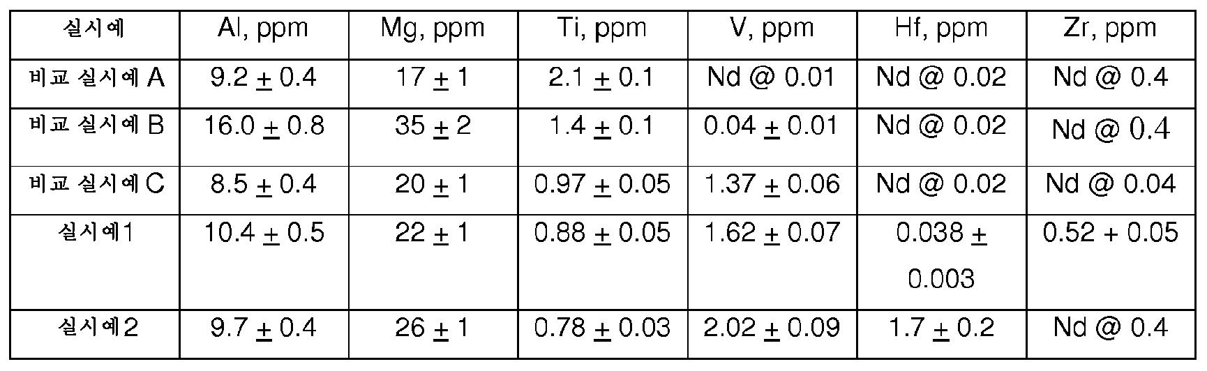 Figure 112013119378603-pct00006
