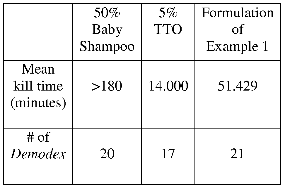 WO2010127227A1 - Cleanser compositions and methods for using